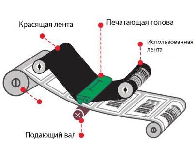 Бумажные этикетки – виды материалов и клеев